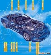 胶黏剂在汽车上结构方面的应用
